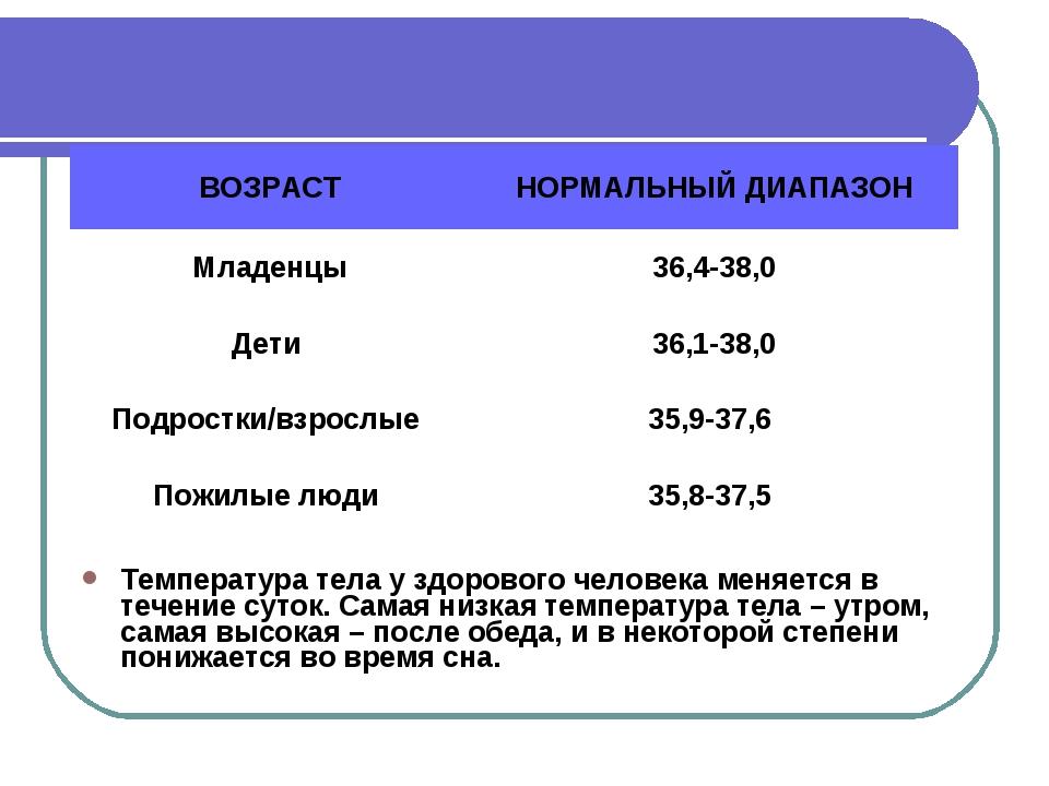 Нормальные показатели температуры тела в пожилом возрасте